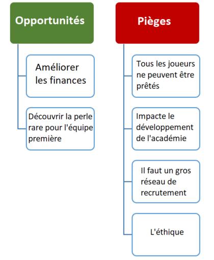 Opportunités - Pièges