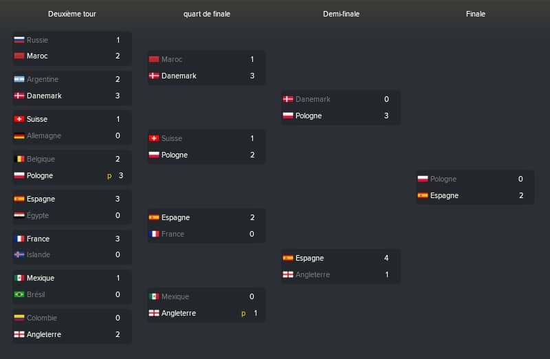 WC2018-Phases-Finale