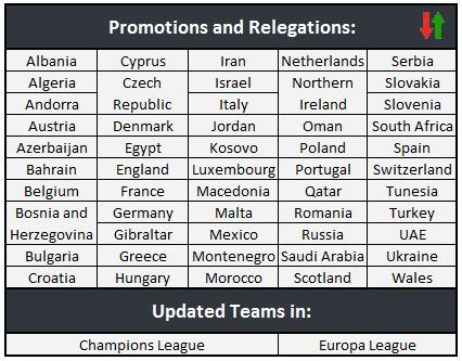 Promotions & Relegations
